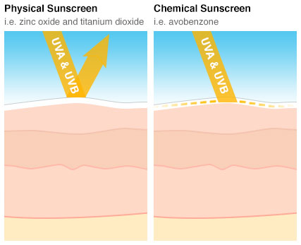 physical-chemical sunblock image. jpeg
